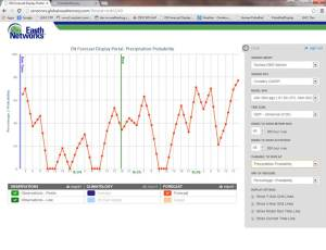 ENcast Rainfall Probability Forecast
